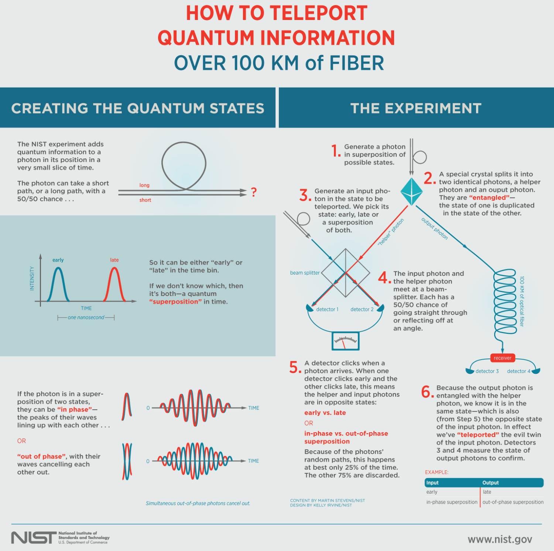 Quantum-Teleportation